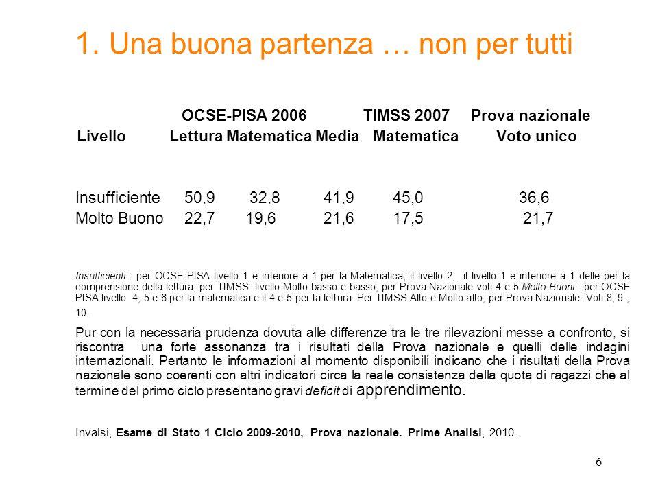 6 1. Una buona partenza … non per tutti OCSE-PISA 2006 TIMSS 2007 Prova nazionale Livello Lettura Matematica Media Matematica Voto unico Insufficiente