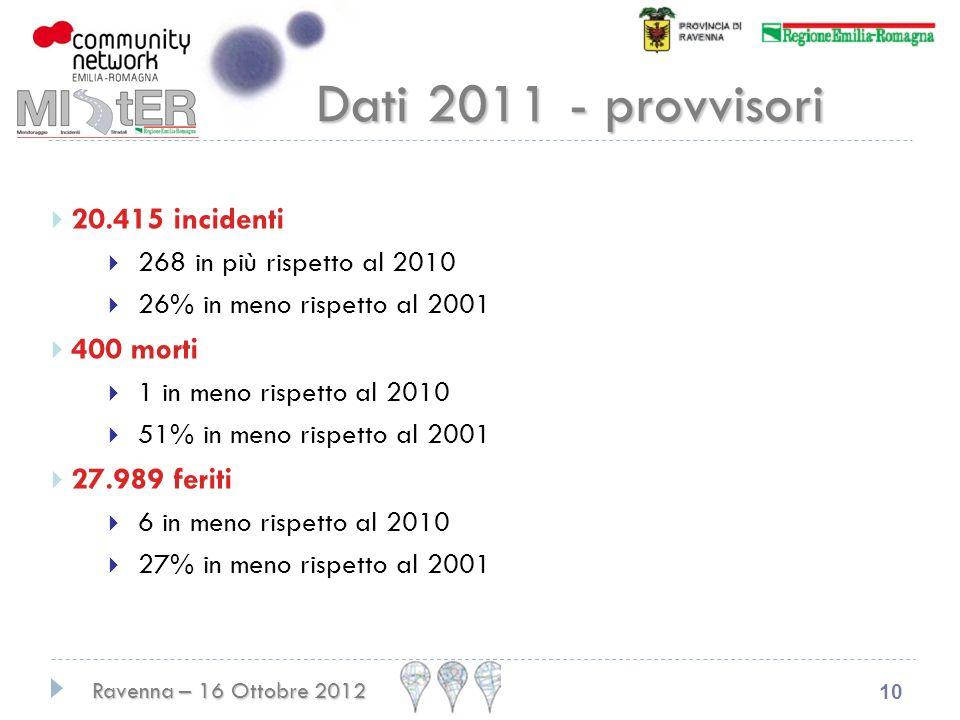 Ravenna – 16 Ottobre 2012 10 Dati 2011 - provvisori 20.415 incidenti 268 in più rispetto al 2010 26% in meno rispetto al 2001 400 morti 1 in meno rispetto al 2010 51% in meno rispetto al 2001 27.989 feriti 6 in meno rispetto al 2010 27% in meno rispetto al 2001