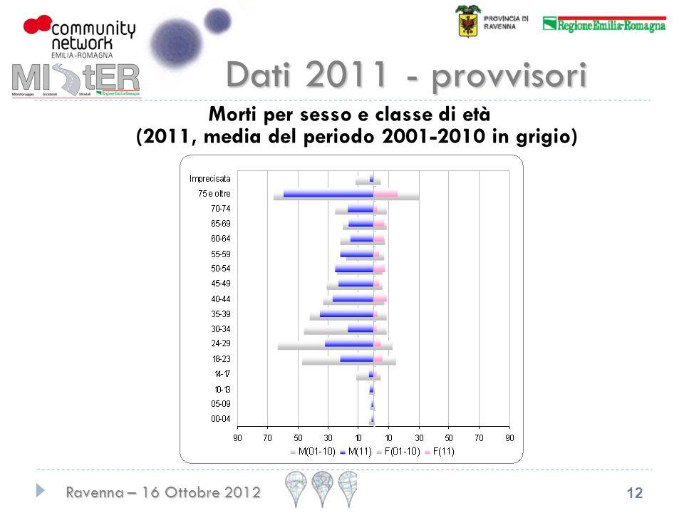 Ravenna – 16 Ottobre 2012 12 Dati 2011 - provvisori Morti per sesso e classe di età (2011, media del periodo 2001-2010 in grigio)