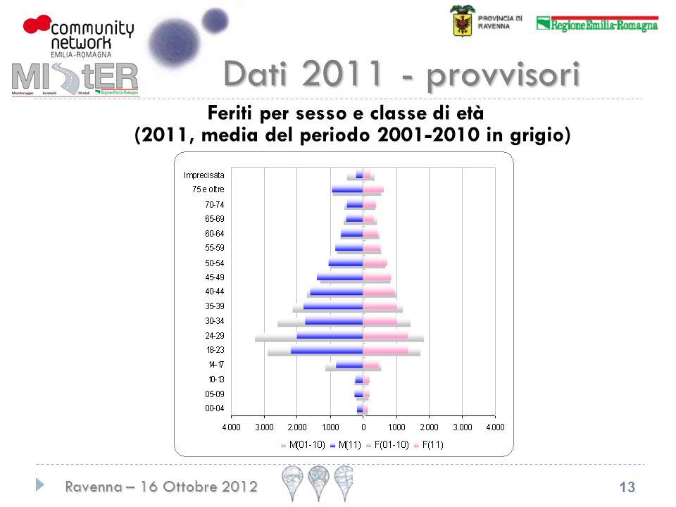 Ravenna – 16 Ottobre 2012 13 Dati 2011 - provvisori Feriti per sesso e classe di età (2011, media del periodo 2001-2010 in grigio)
