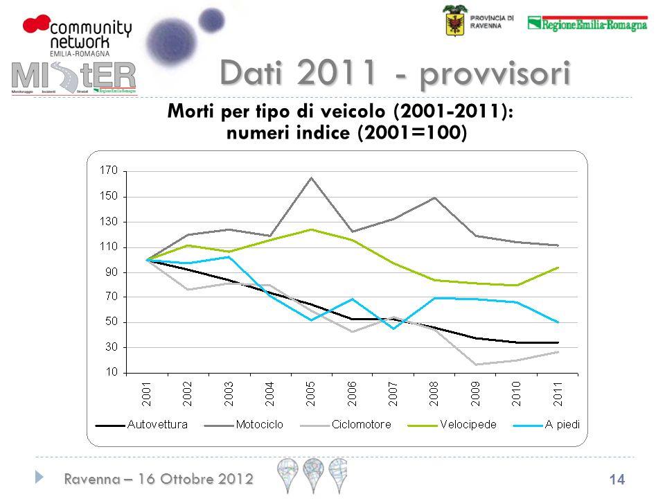 Ravenna – 16 Ottobre 2012 14 Dati 2011 - provvisori Morti per tipo di veicolo (2001-2011): numeri indice (2001=100)