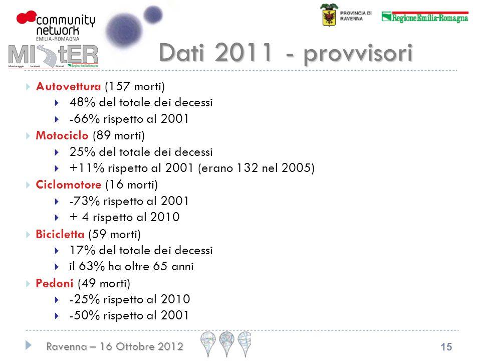 Ravenna – 16 Ottobre 2012 15 Dati 2011 - provvisori Autovettura (157 morti) 48% del totale dei decessi -66% rispetto al 2001 Motociclo (89 morti) 25% del totale dei decessi +11% rispetto al 2001 (erano 132 nel 2005) Ciclomotore (16 morti) -73% rispetto al 2001 + 4 rispetto al 2010 Bicicletta (59 morti) 17% del totale dei decessi il 63% ha oltre 65 anni Pedoni (49 morti) -25% rispetto al 2010 -50% rispetto al 2001