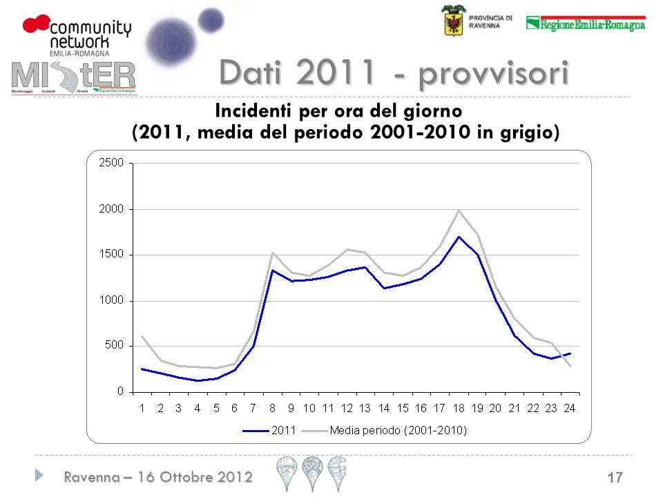 Ravenna – 16 Ottobre 2012 17 Dati 2011 - provvisori Incidenti per ora del giorno (2011, media del periodo 2001-2010 in grigio)