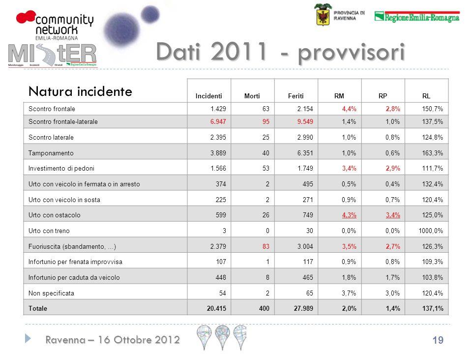Ravenna – 16 Ottobre 2012 19 Natura incidente IncidentiMortiFeritiRMRPRL Scontro frontale1.429632.1544,4%2,8%150,7% Scontro frontale-laterale6.947959.5491,4%1,0%137,5% Scontro laterale2.395252.9901,0%0,8%124,8% Tamponamento3.889406.3511,0%0,6%163,3% Investimento di pedoni1.566531.7493,4%2,9%111,7% Urto con veicolo in fermata o in arresto37424950,5%0,4%132,4% Urto con veicolo in sosta22522710,9%0,7%120,4% Urto con ostacolo599267494,3%3,4%125,0% Urto con treno30300,0% 1000,0% Fuoriuscita (sbandamento, …)2.379833.0043,5%2,7%126,3% Infortunio per frenata improvvisa10711170,9%0,8%109,3% Infortunio per caduta da veicolo44884651,8%1,7%103,8% Non specificata542653,7%3,0%120,4% Totale20.41540027.9892,0%1,4%137,1% Dati 2011 - provvisori