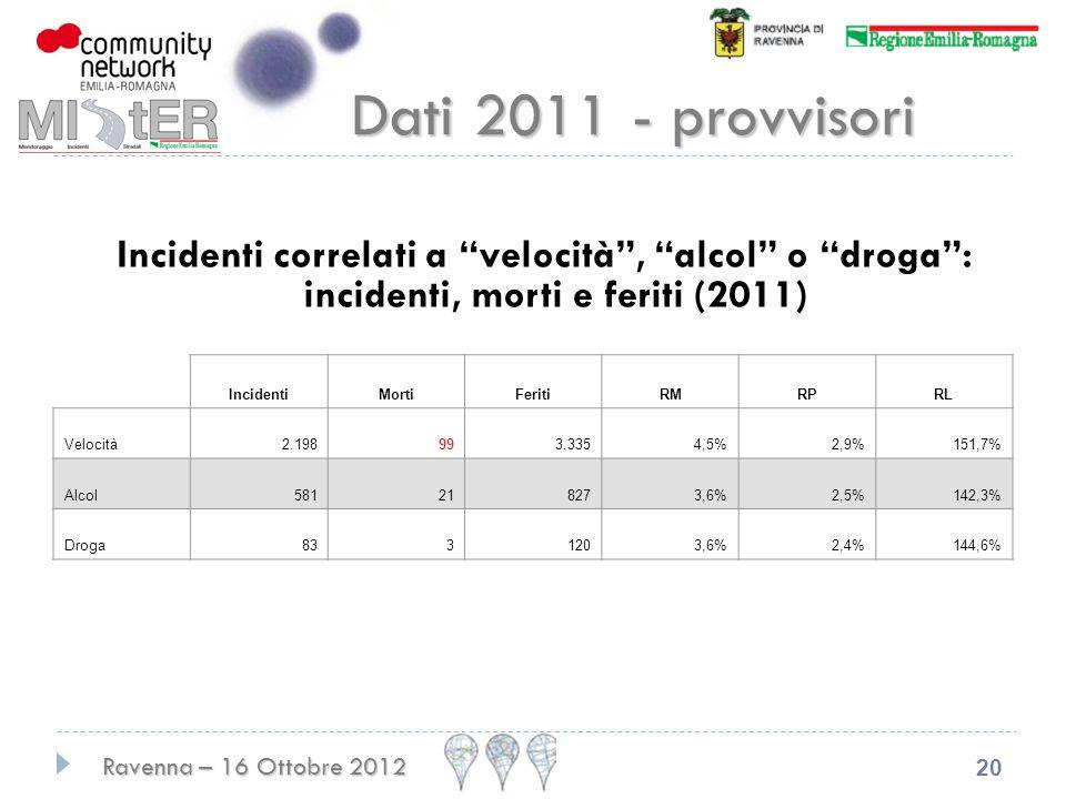Ravenna – 16 Ottobre 2012 20 IncidentiMortiFeritiRMRPRL Velocità2.198993.3354,5%2,9%151,7% Alcol581218273,6%2,5%142,3% Droga8331203,6%2,4%144,6% Dati 2011 - provvisori Incidenti correlati a velocità, alcol o droga: incidenti, morti e feriti (2011)