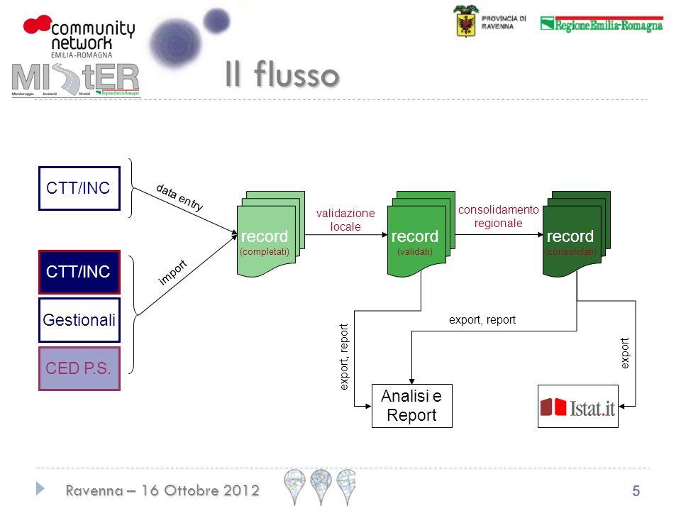 Ravenna – 16 Ottobre 2012 5 CTT/INC record (completati) Gestionali CED P.S.