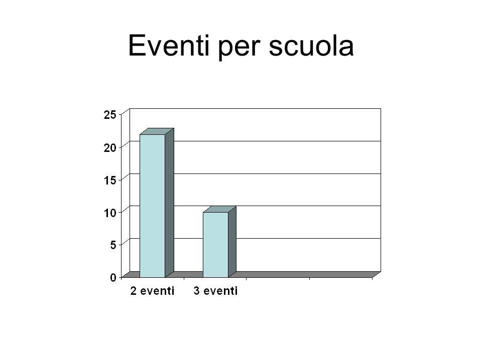 Eventi per scuola