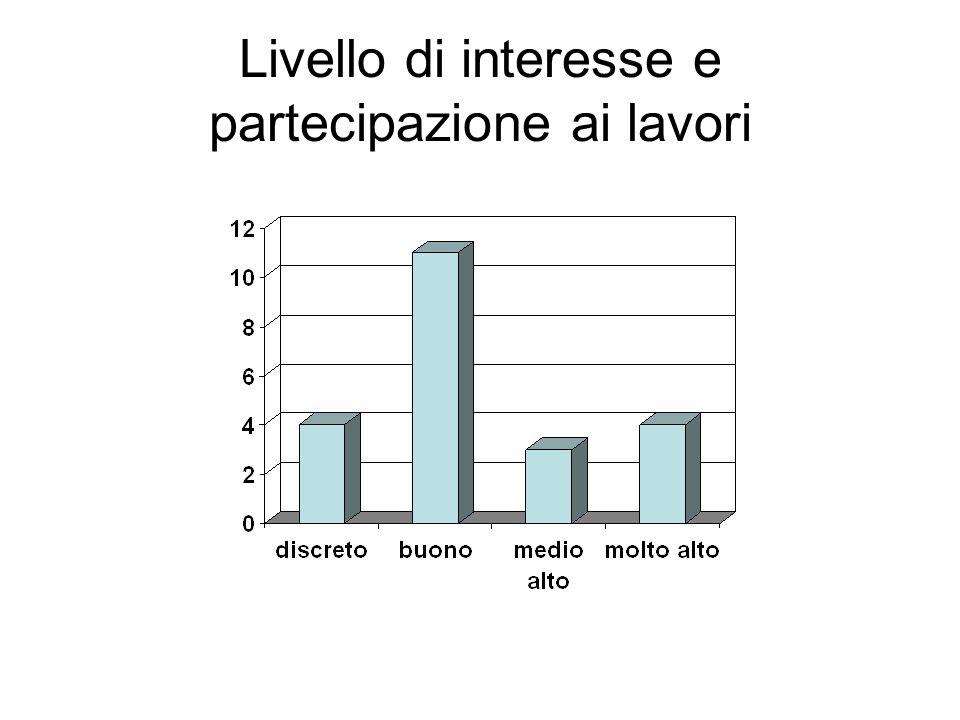Livello di interesse e partecipazione ai lavori