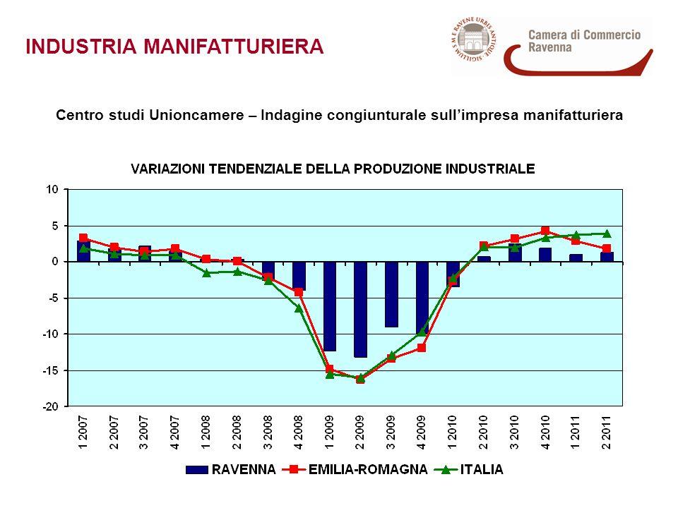 INDUSTRIA MANIFATTURIERA Centro studi Unioncamere – Indagine congiunturale sullimpresa manifatturiera