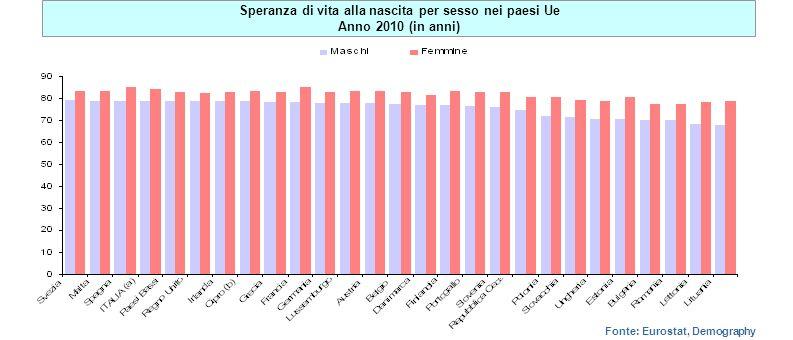 Speranza di vita alla nascita per sesso nei paesi Ue Anno 2010 (in anni) Fonte: Eurostat, Demography