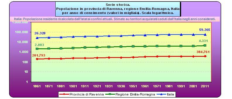 Italia: Popolazione residente ricalcolata dallIstat ai confini attuali. Stimato su territori acquistati/ceduti dallItalia negli anni considerati.
