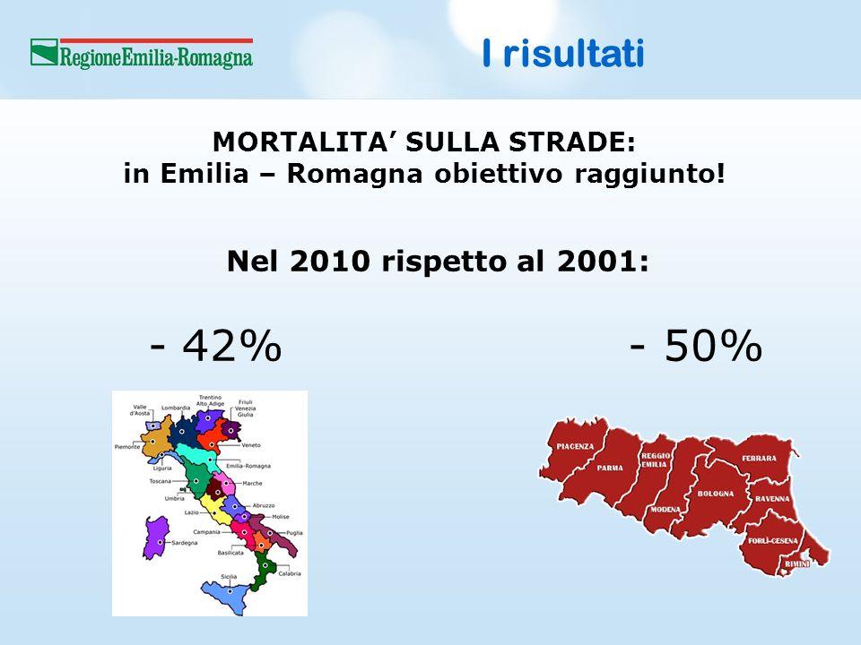 I risultati Nel 2010 rispetto al 2001: - 42%- 50% MORTALITA SULLA STRADE: in Emilia – Romagna obiettivo raggiunto!