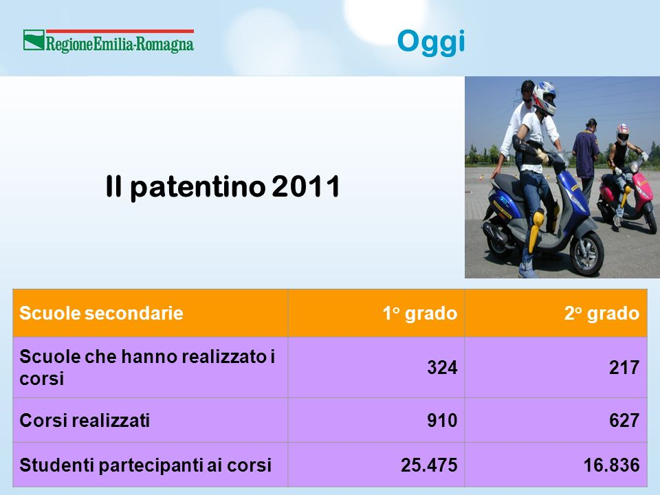 Oggi Il patentino 2011 Scuole secondarie1° grado2° grado Scuole che hanno realizzato i corsi 324217 Corsi realizzati910627 Studenti partecipanti ai corsi25.47516.836