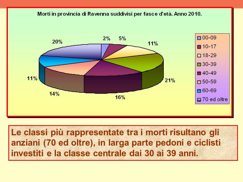 Le classi più rappresentate tra i morti risultano gli anziani (70 ed oltre), in larga parte pedoni e ciclisti investiti e la classe centrale dai 30 ai 39 anni.
