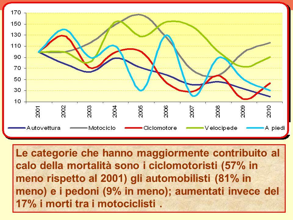 Le categorie che hanno maggiormente contribuito al calo della mortalità sono i ciclomotoristi (57% in meno rispetto al 2001) gli automobilisti (81% in meno) e i pedoni (9% in meno); aumentati invece del 17% i morti tra i motociclisti.