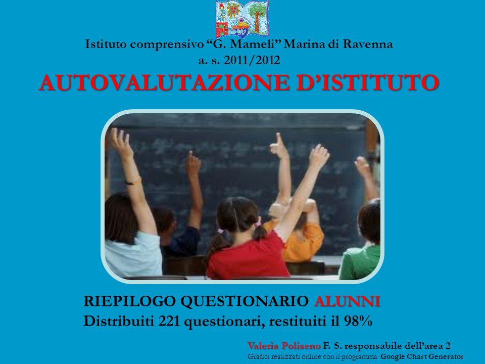 AUTOVALUTAZIONE DISTITUTO Istituto comprensivo G.Mameli Marina di Ravenna a.
