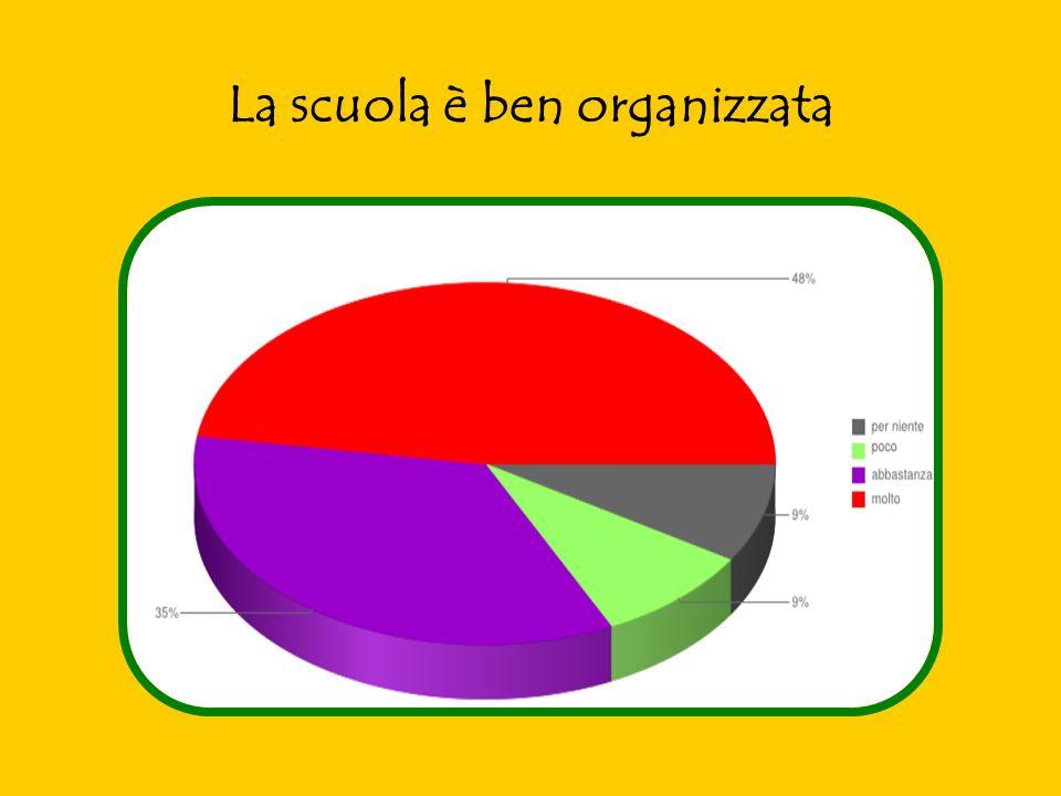 La scuola è ben organizzata