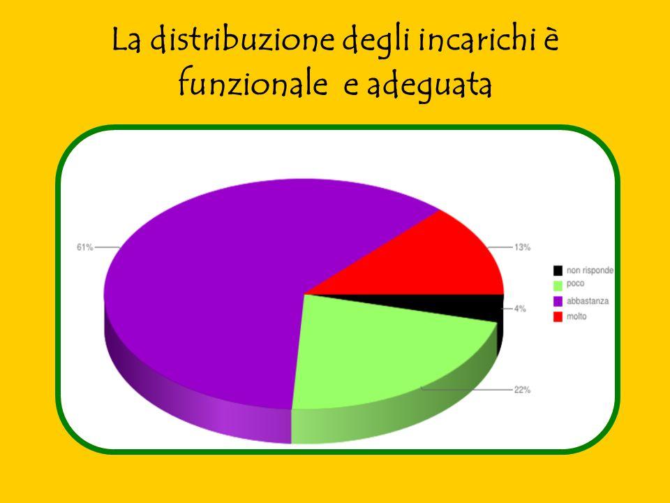 La distribuzione degli incarichi è funzionale e adeguata