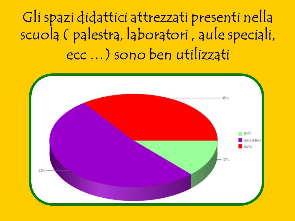 Gli spazi didattici attrezzati presenti nella scuola ( palestra, laboratori, aule speciali, ecc …) sono ben utilizzati