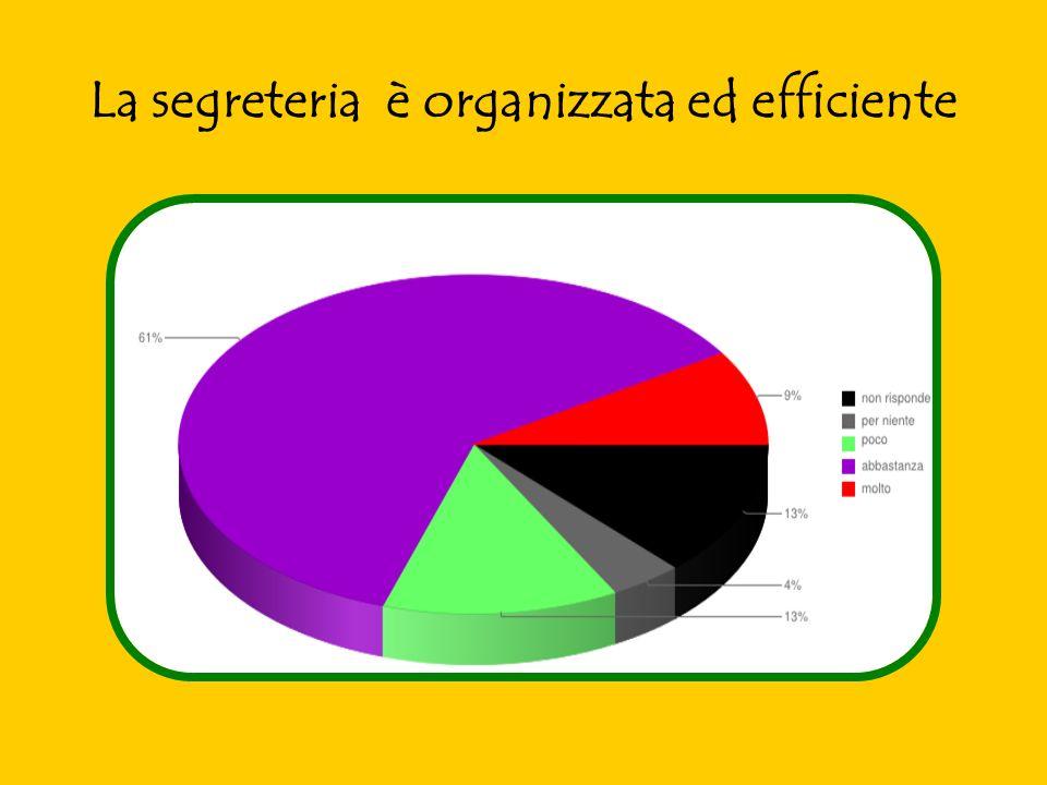 La segreteria è organizzata ed efficiente