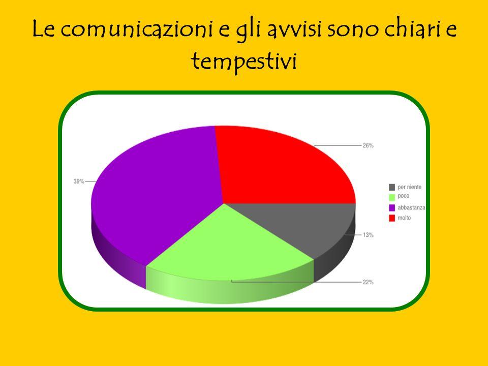 Le comunicazioni e gli avvisi sono chiari e tempestivi