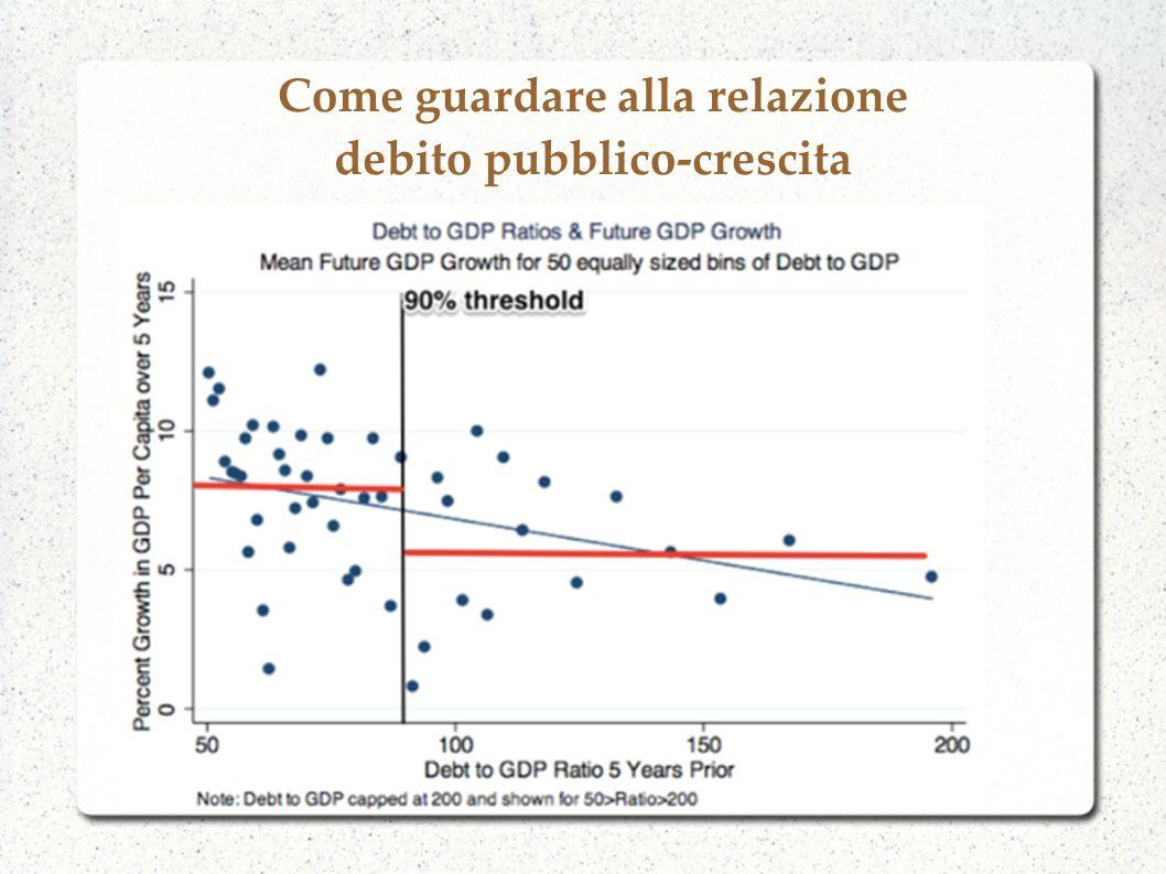 Come guardare alla relazione debito pubblico-crescita
