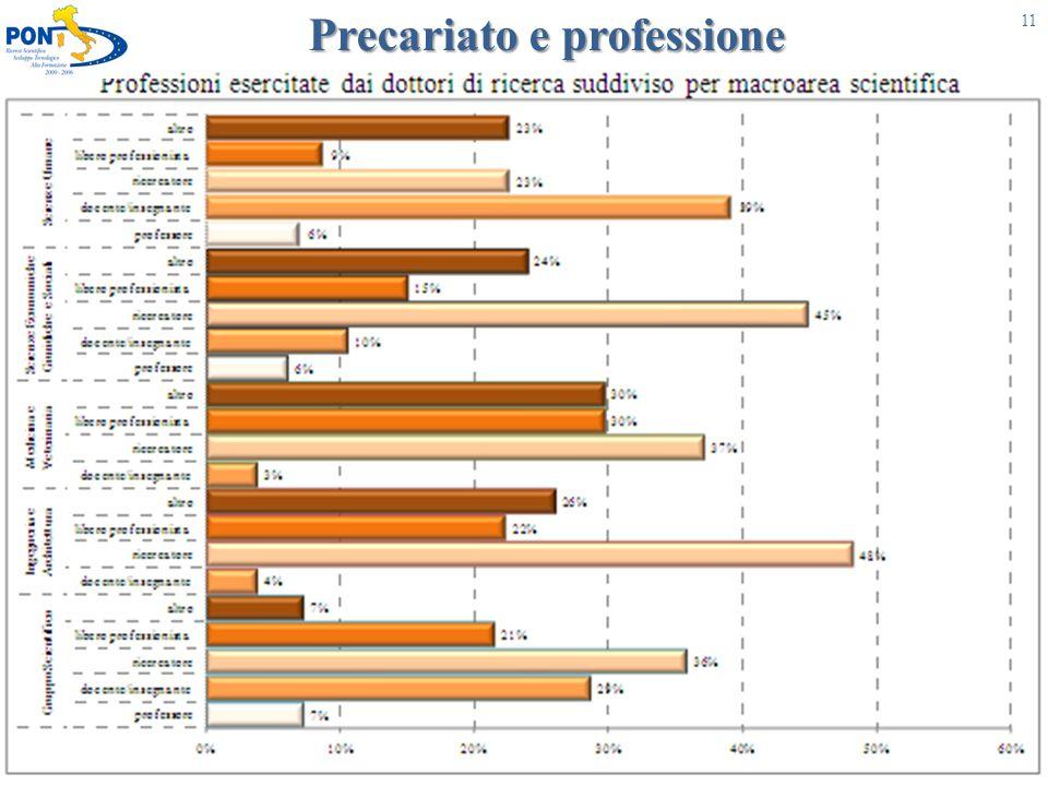 Precariato e professione UNIONE EUROPEA Fondo Sociale Europeo 11