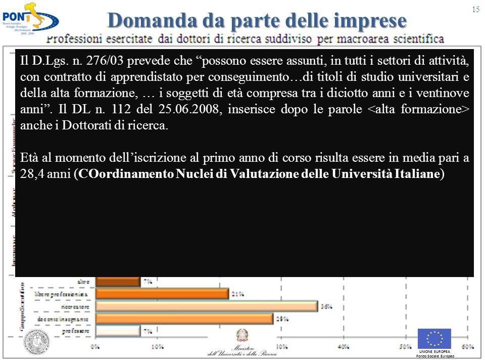 Domanda da parte delle imprese UNIONE EUROPEA Fondo Sociale Europeo 15 Il D.Lgs.