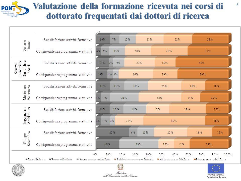 Valutazione della formazione ricevuta nei corsi di dottorato frequentati dai dottori di ricerca UNIONE EUROPEA Fondo Sociale Europeo 6