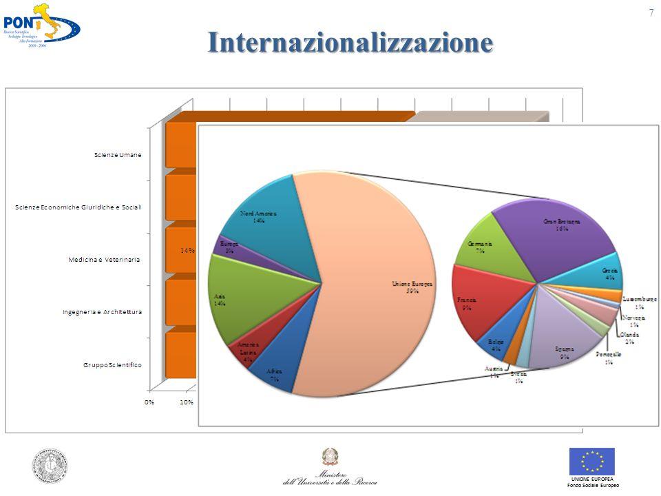 Produttività scientifica UNIONE EUROPEA Fondo Sociale Europeo 8