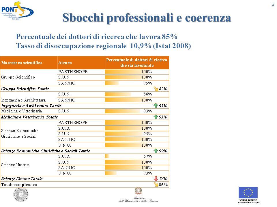 Sbocchi professionali e coerenza UNIONE EUROPEA Fondo Sociale Europeo 9 Percentuale dei dottori di ricerca che lavora 85% Tasso di disoccupazione regionale 10,9% (Istat 2008)