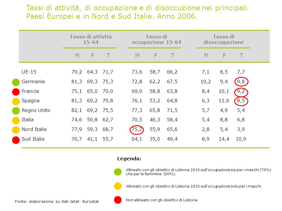 Tassi di attività, di occupazione e di disoccuzione nei principali Paesi Europei e in Nord e Sud Italia.