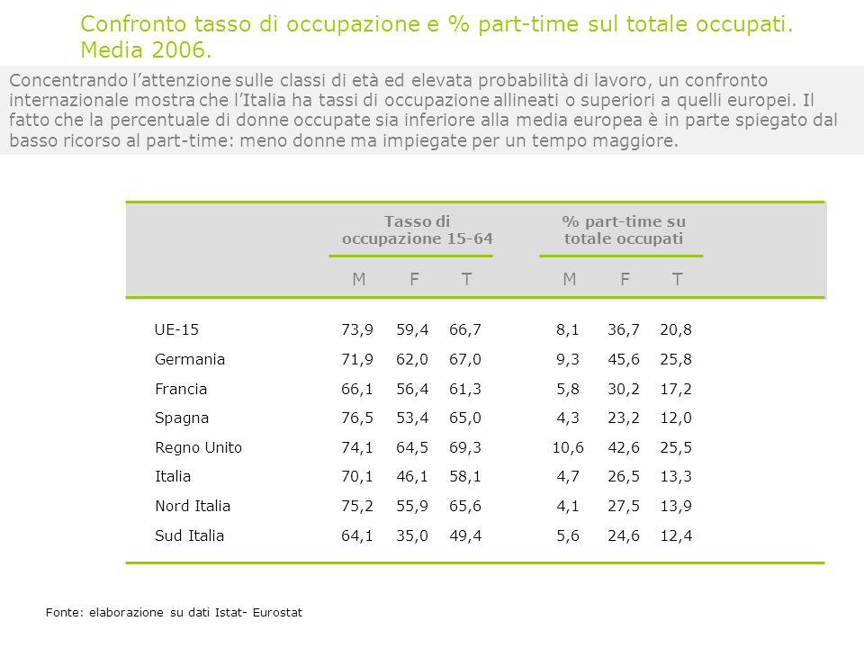 Concentrando lattenzione sulle classi di età ed elevata probabilità di lavoro, un confronto internazionale mostra che lItalia ha tassi di occupazione allineati o superiori a quelli europei.
