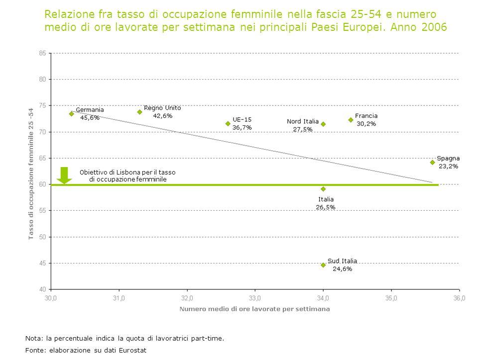 Obiettivo di Lisbona per il tasso di occupazione femminile Nota: la percentuale indica la quota di lavoratrici part-time.