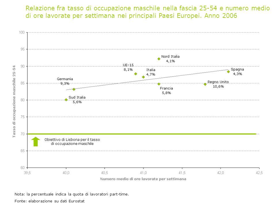 Obiettivo di Lisbona per il tasso di occupazione maschile Relazione fra tasso di occupazione maschile nella fascia 25-54 e numero medio di ore lavorate per settimana nei principali Paesi Europei.