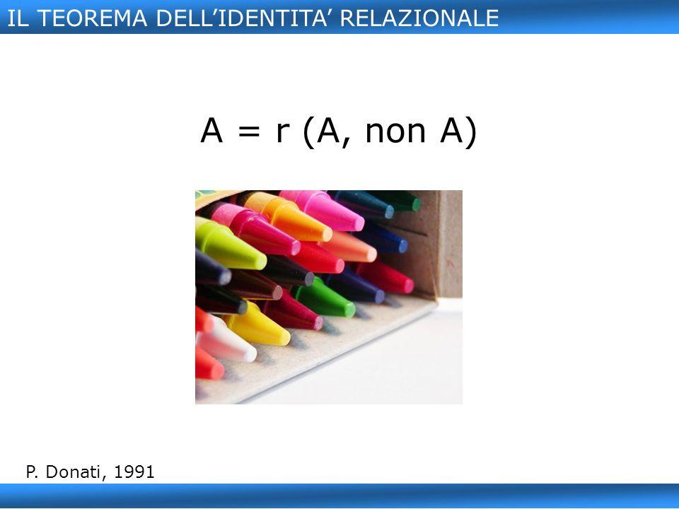 IL TEOREMA DELLIDENTITA RELAZIONALE A = r (A, non A) P. Donati, 1991