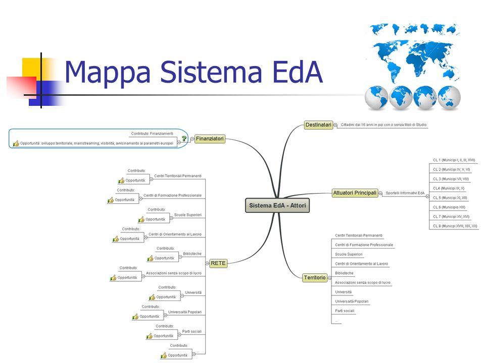 Mappa Sistema EdA