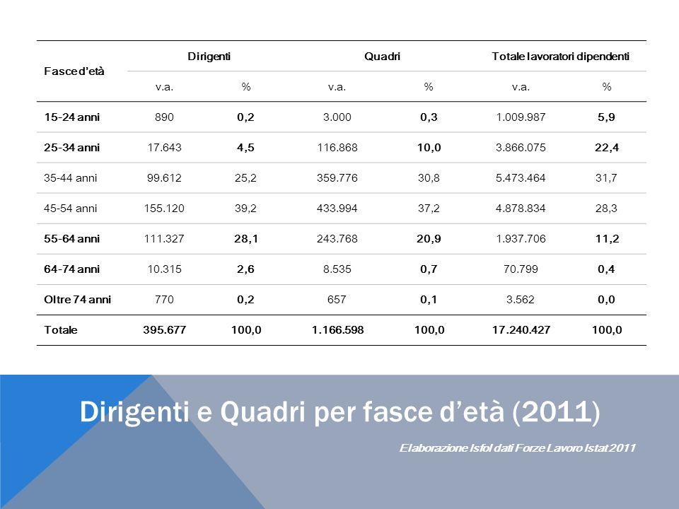 I manager per fasce detà, in Italia e nel Sud (2009) Elaborazione Isfol dati Forze Lavoro Istat 2009