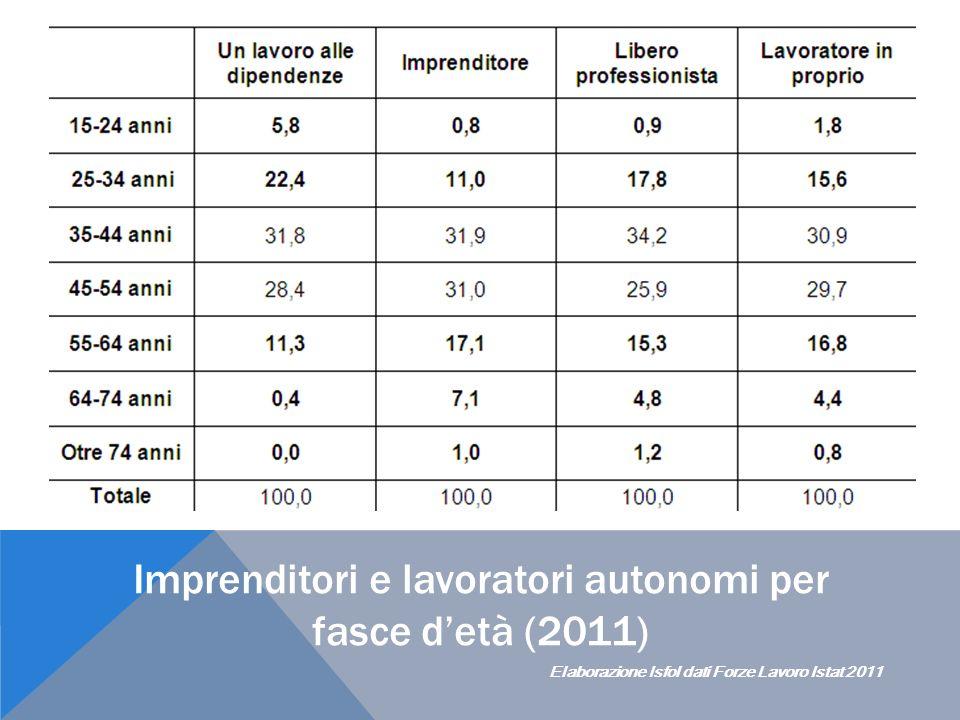 Imprenditori e lavoratori autonomi per fasce detà (2011) Elaborazione Isfol dati Forze Lavoro Istat 2011
