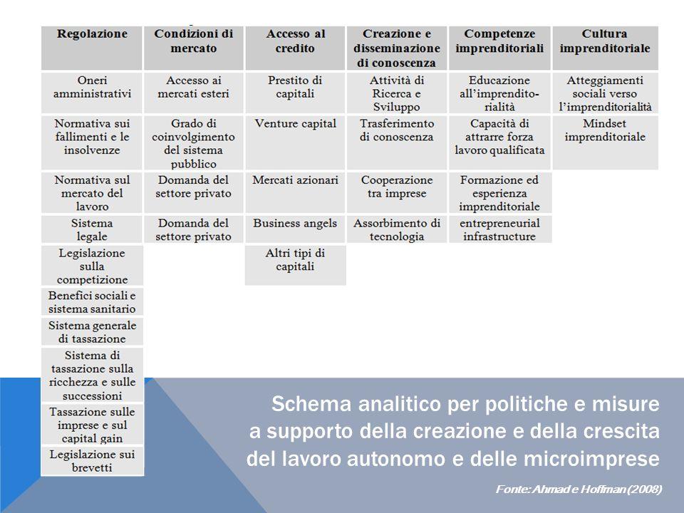 Schema analitico per politiche e misure a supporto della creazione e della crescita del lavoro autonomo e delle microimprese Fonte: Ahmad e Hoffman (2008)