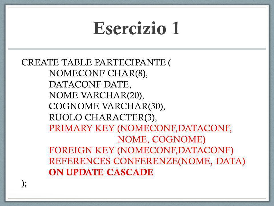 Esercizio 1 CREATE TABLE PARTECIPANTE ( NOMECONF CHAR(8), DATACONF DATE, NOME VARCHAR(20), COGNOME VARCHAR(30), RUOLO CHARACTER(3), PRIMARY KEY (NOMEC