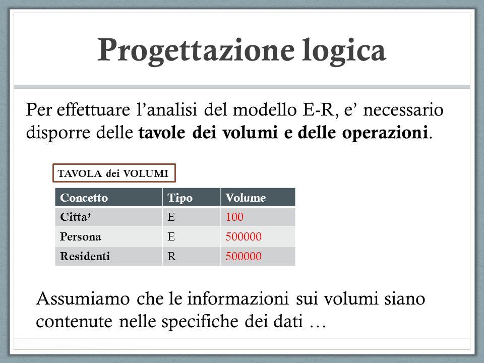 Progettazione logica Per effettuare lanalisi del modello E-R, e necessario disporre delle tavole dei volumi e delle operazioni. ConcettoTipoVolume Cit