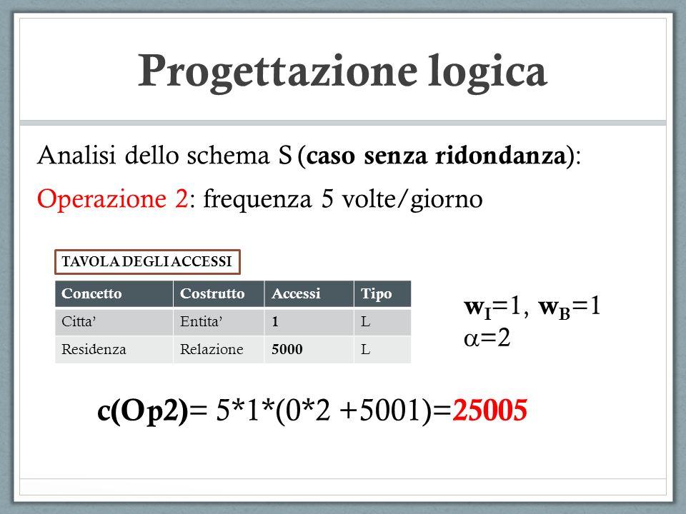 Progettazione logica Analisi dello schema S ( caso senza ridondanza ): Operazione 2: frequenza 5 volte/giorno ConcettoCostruttoAccessiTipo CittaEntita