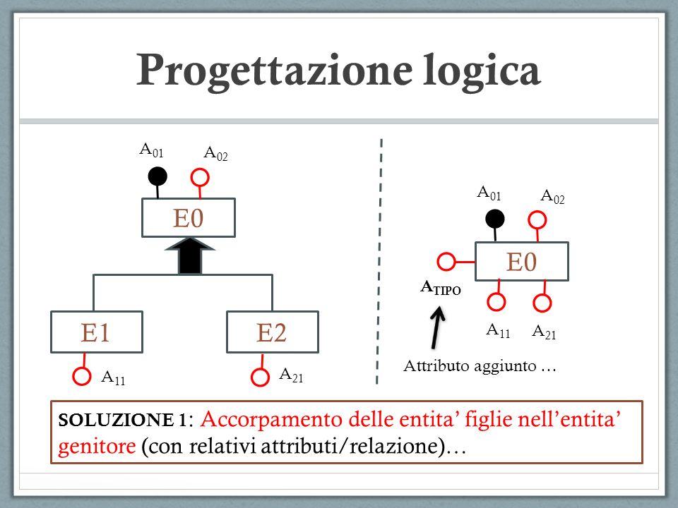 E0 E1 Progettazione logica E2 A 01 A 02 A 11 A 21 SOLUZIONE 1 : Accorpamento delle entita figlie nellentita genitore (con relativi attributi/relazione