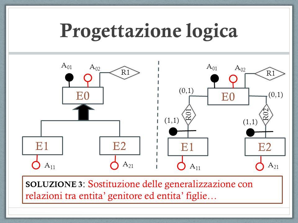E0 E1 Progettazione logica E2 A 01 A 02 A 11 A 21 SOLUZIONE 3 : Sostituzione delle generalizzazione con relazioni tra entita genitore ed entita figlie