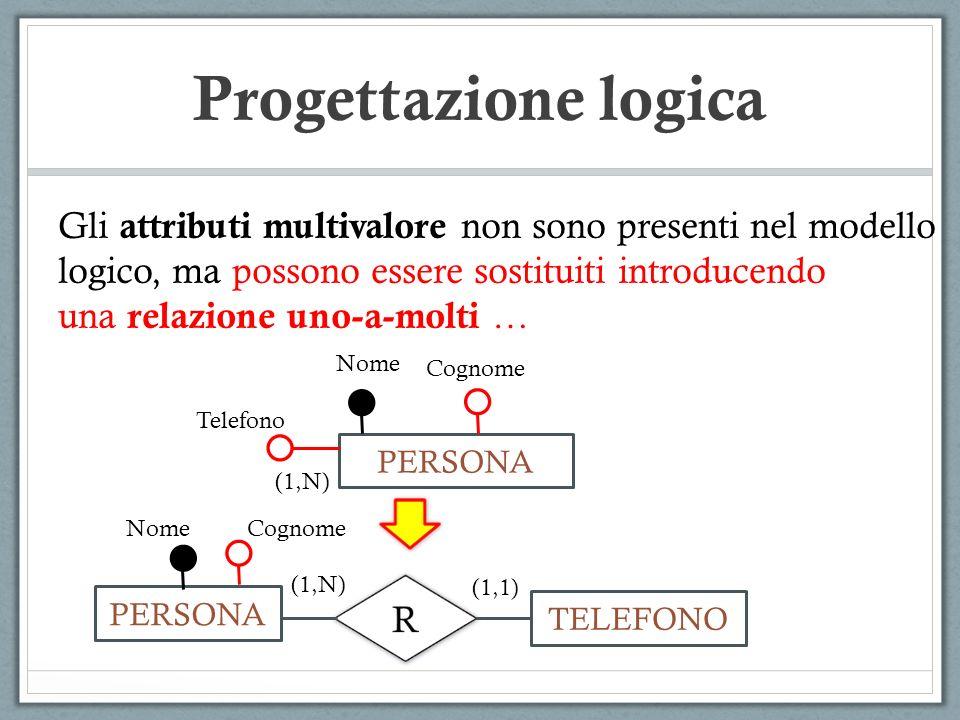 Progettazione logica PERSONA Nome Cognome Telefono (1,N) PERSONA TELEFONO (1,1) (1,N) Gli attributi multivalore non sono presenti nel modello logico,