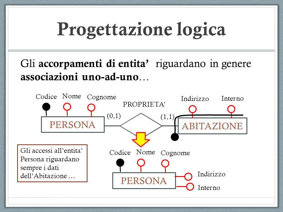 Gli accorpamenti di entita riguardano in genere associazioni uno-ad-uno … Progettazione logica PERSONA ABITAZIONE (1,1) (0,1) Codice Nome PROPRIETA Co
