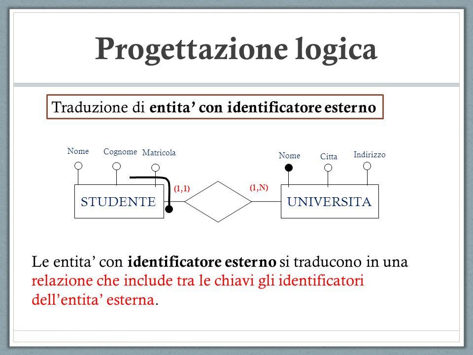 Progettazione logica Traduzione di entita con identificatore esterno Le entita con identificatore esterno si traducono in una relazione che include tr