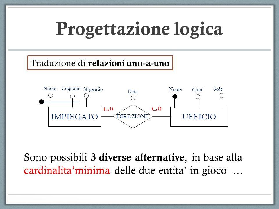 Progettazione logica IMPIEGATOUFFICIO DIREZIONE Nome (_,1) Data Cognome (_,1) Citta Sede Traduzione di relazioni uno-a-uno Sono possibili 3 diverse al