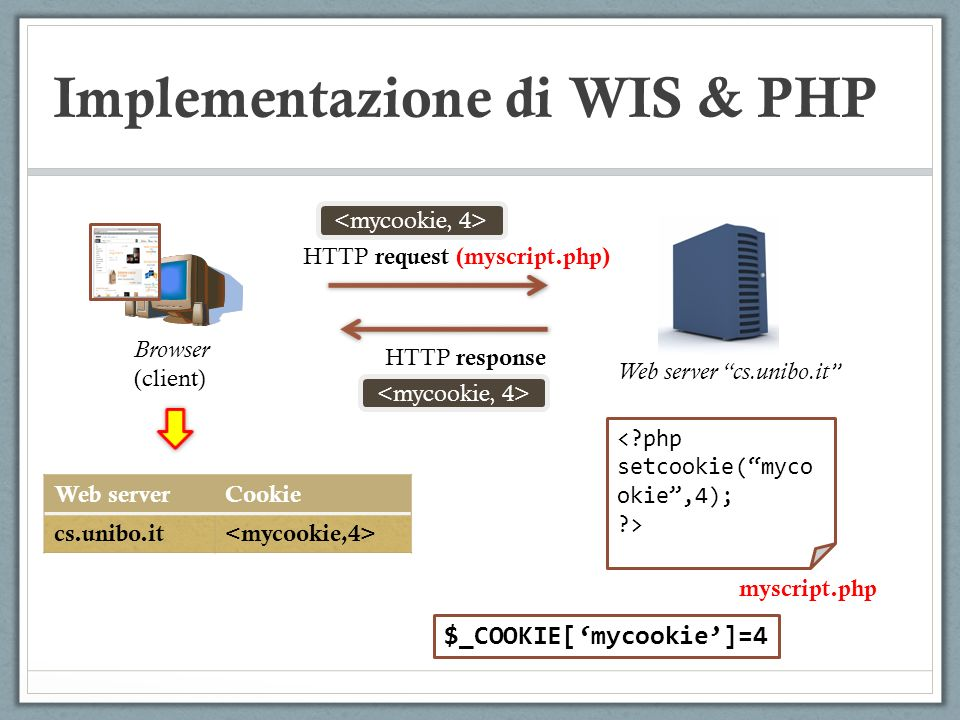 Implementazione di WIS & PHP Browser (client) Web server cs.unibo.it HTTP request (myscript.php) HTTP response <?php setcookie(myco okie,4); ?> myscri